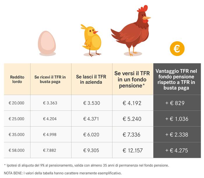 Vantaggio TFR fondo pensione e TFR in busta paga