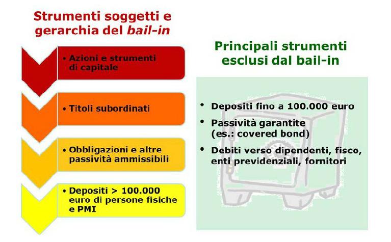 Grafico ordine priorità Bail in