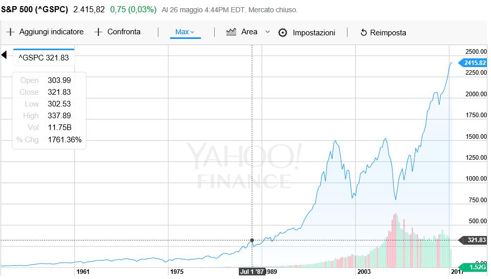 Grafico dell'indice Standard & Poor's 500
