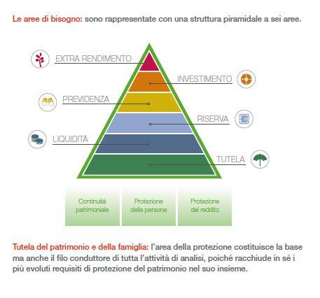 Piramide di Meslow - aree di bisogno dell'investitore