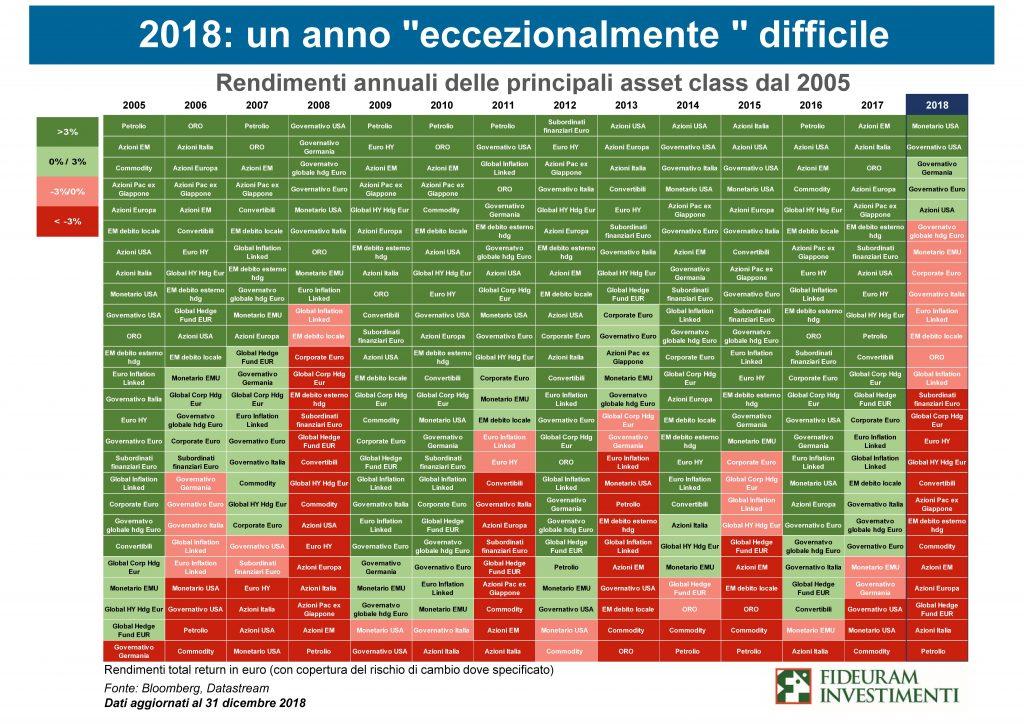 Confronto performance asset class 2005_2018