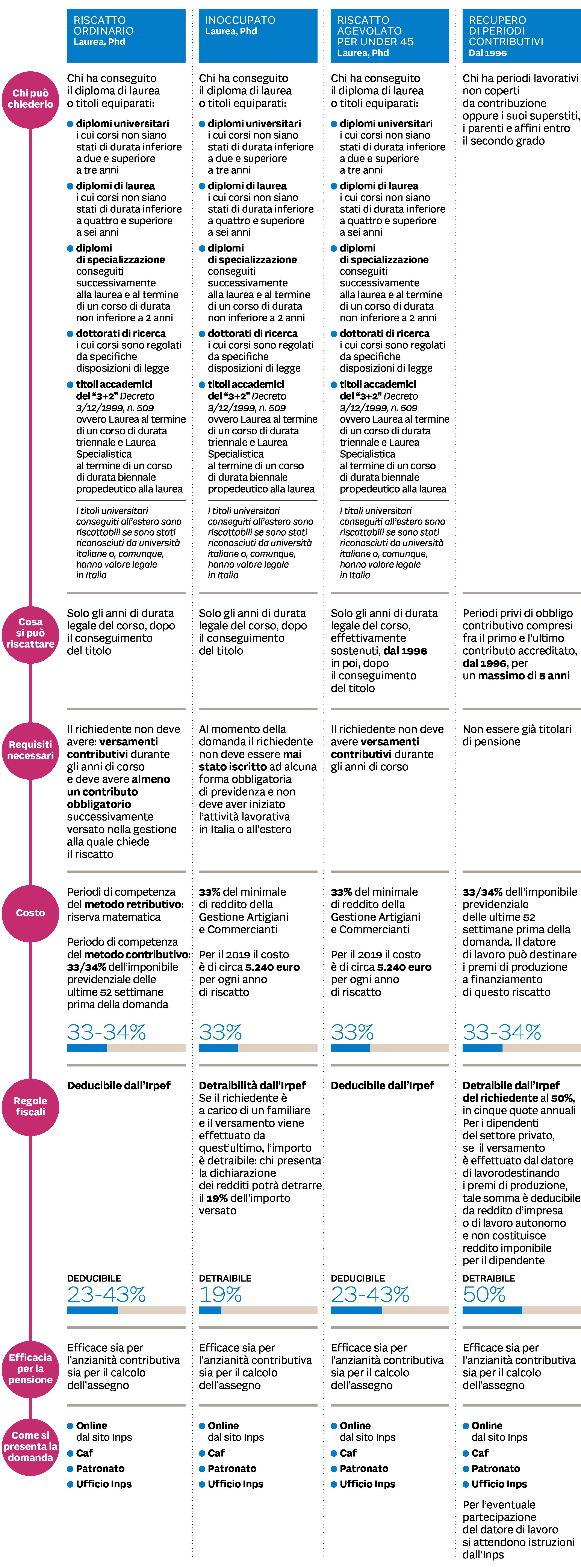 Grafico_riscatto di laurea percorsi a confronto
